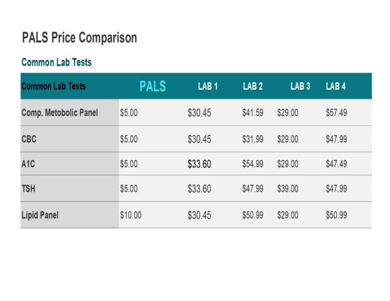 Tests Prices Ordering Patient Assistance For Lab Services